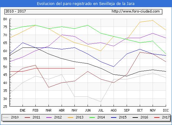 Evolucion de los datos de parados para el Municipio de Sevilleja de la Jara hasta Mayo del 2017.