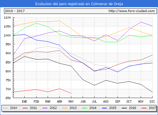 Evolucion de los datos de parados para el Municipio de Colmenar de Oreja hasta Mayo del 2017.