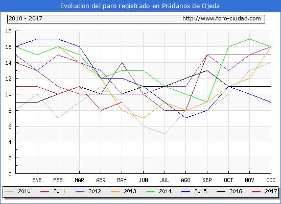 Evolucion de los datos de parados para el Municipio de Prádanos de Ojeda hasta Mayo del 2017.