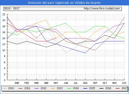 Evolucion de los datos de parados para el Municipio de Villalba de Guardo hasta Mayo del 2017.