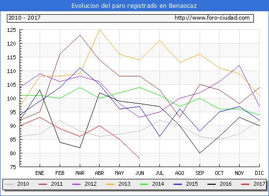 Evolucion de los datos de parados para el Municipio de Benaocaz hasta Junio del 2017.