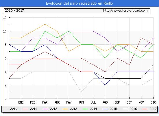 Evolucion de los datos de parados para el Municipio de Reíllo hasta Julio del 2017.