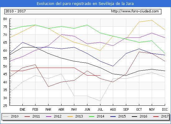 Evolucion de los datos de parados para el Municipio de Sevilleja de la Jara hasta Julio del 2017.