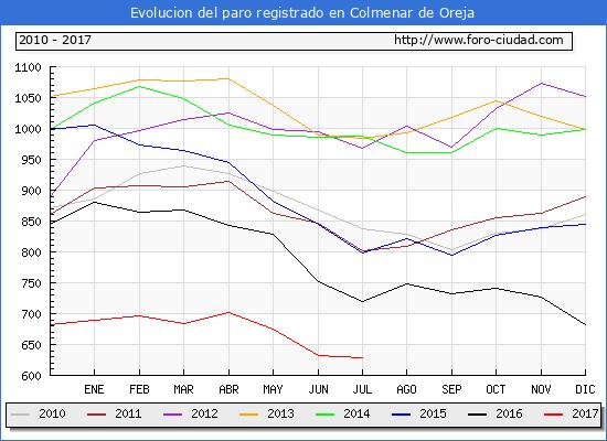 Evolucion de los datos de parados para el Municipio de Colmenar de Oreja hasta Julio del 2017.