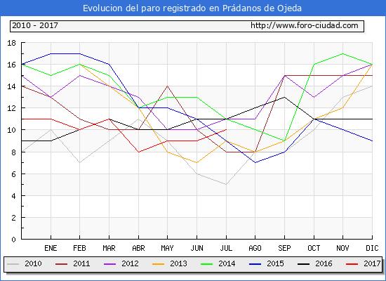 Evolucion de los datos de parados para el Municipio de Prádanos de Ojeda hasta Julio del 2017.
