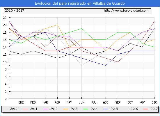 Evolucion de los datos de parados para el Municipio de Villalba de Guardo hasta Julio del 2017.