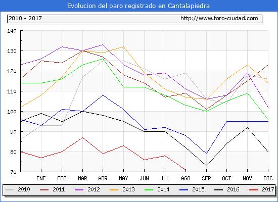 Evolucion de los datos de parados para el Municipio de Cantalapiedra hasta Agosto del 2017.