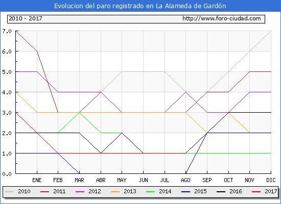 Evolucion de los datos de parados para el Municipio de La Alameda de Gardón hasta Agosto del 2017.