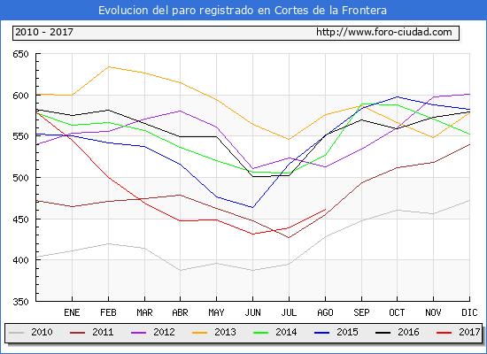 Evolucion de los datos de parados para el Municipio de Cortes de la Frontera hasta Agosto del 2017.
