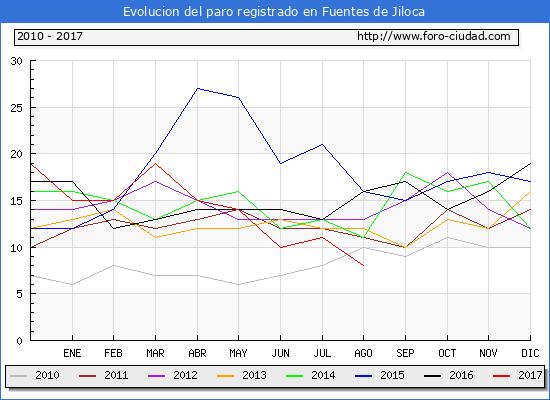 Evolucion de los datos de parados para el Municipio de Fuentes de Jiloca hasta Agosto del 2017.