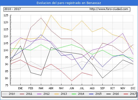 Evolucion de los datos de parados para el Municipio de Benaocaz hasta Agosto del 2017.