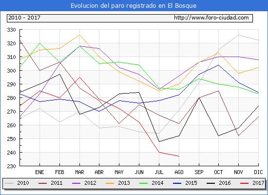 Evolucion de los datos de parados para el Municipio de El Bosque hasta Agosto del 2017.