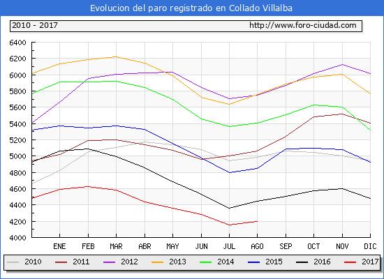 Evolucion de los datos de parados para el Municipio de Collado Villalba hasta Agosto del 2017.