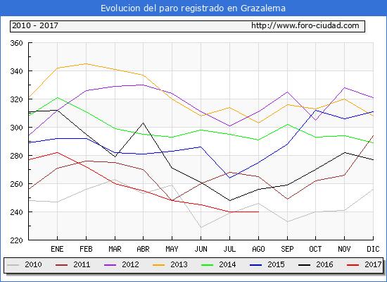 Evolucion de los datos de parados para el Municipio de Grazalema hasta Agosto del 2017.