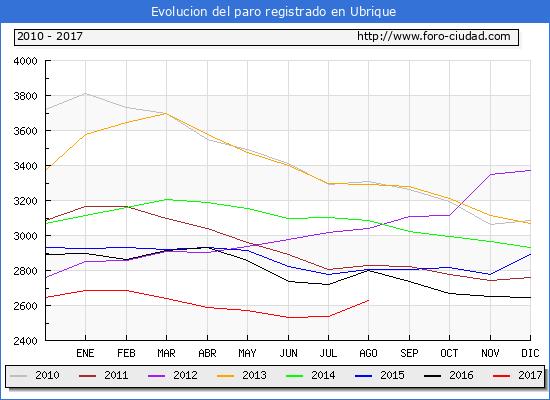 Evolucion de los datos de parados para el Municipio de Ubrique hasta Agosto del 2017.