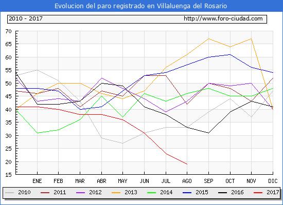 Evolucion de los datos de parados para el Municipio de Villaluenga del Rosario hasta Agosto del 2017.