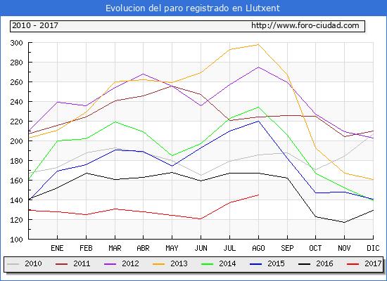 Evolucion de los datos de parados para el Municipio de Llutxent hasta Agosto del 2017.