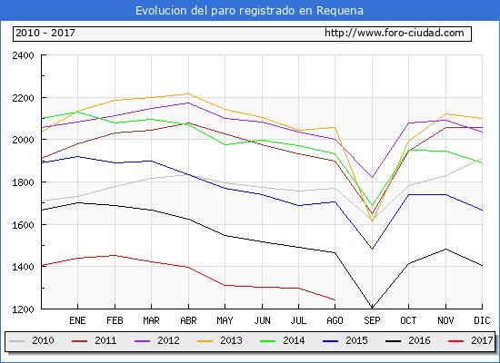 Evolucion de los datos de parados para el Municipio de Requena hasta Agosto del 2017.