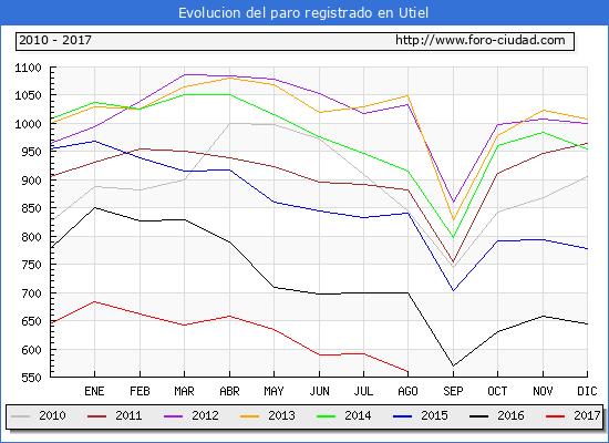 Evolucion de los datos de parados para el Municipio de Utiel hasta Agosto del 2017.