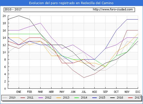 Evolucion de los datos de parados para el Municipio de Redecilla del Camino hasta Agosto del 2017.
