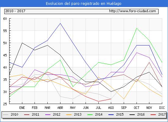 Evolucion de los datos de parados para el Municipio de Huélago hasta Agosto del 2017.