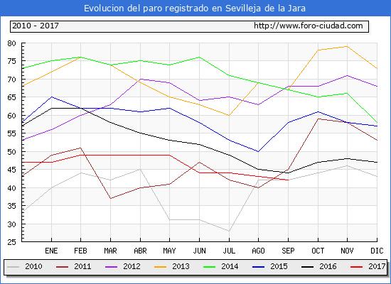 Evolucion de los datos de parados para el Municipio de Sevilleja de la Jara hasta Septiembre del 2017.