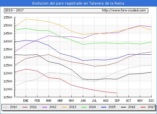 Evolucion de los datos de parados para el Municipio de Talavera de la Reina hasta Septiembre del 2017.