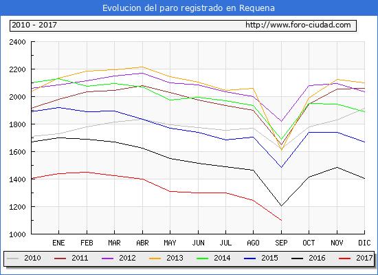 Evolucion de los datos de parados para el Municipio de Requena hasta Septiembre del 2017.