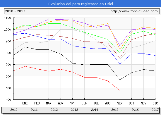 Evolucion de los datos de parados para el Municipio de Utiel hasta Septiembre del 2017.