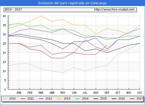 Evolucion de los datos de parados para el Municipio de Caleruega hasta Septiembre del 2017.