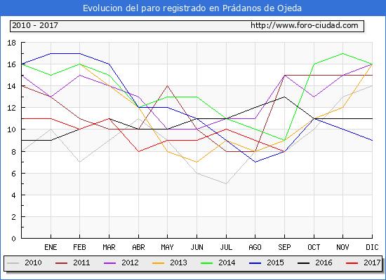 Evolucion de los datos de parados para el Municipio de Prádanos de Ojeda hasta Septiembre del 2017.