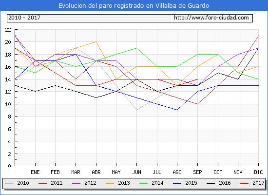 Evolucion de los datos de parados para el Municipio de Villalba de Guardo hasta Septiembre del 2017.