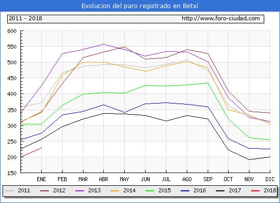 Evolucion de los datos de parados para el Municipio de Betxí hasta Enero del 2018.