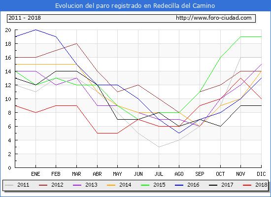 Evolucion de los datos de parados para el Municipio de Redecilla del Camino hasta Diciembre del 2018.