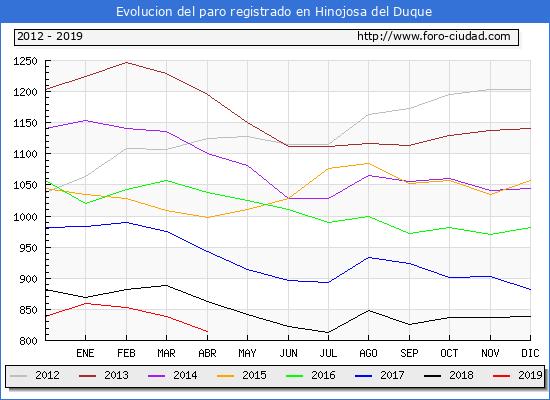 Evolucion de los datos de parados para el Municipio de Hinojosa del Duque hasta del 2019.