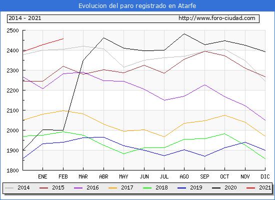 Evolución de los datos de parados para el Municipio de Atarfe hasta Febrero del 2021.